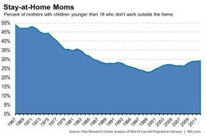 Wall Street Journal: More Moms Staying Home, Reversing Decadeslong Decline