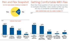 Washington Post: Majority of Men Want Flexible Work