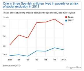 The Guardian: A 'Lost Decade' for Spain's Children