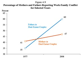 Mother Jones: Men Complain Far More Than Women About Work-Family Conflicts