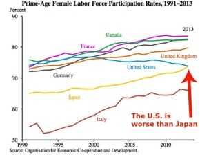 The Huffington Post: Women are Working More Everywhere – Except in the U.S.